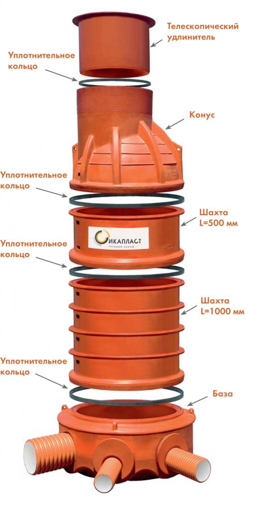 Материал для уплотнения колец колодца
